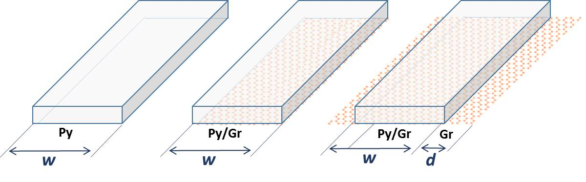 Spin Injection in a Quasi-1D FM/graphene Interface (Applied Physics Letters)