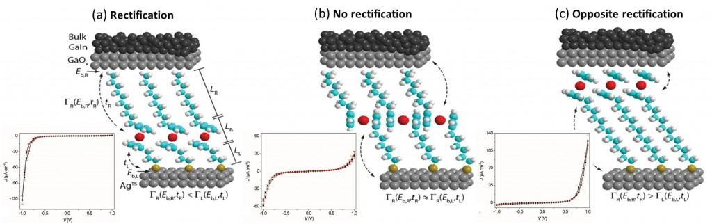 Molecular diode