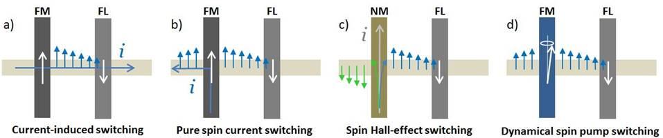 spin pumping image